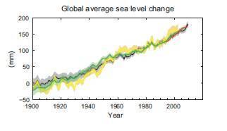 Fig. 3: Promedio del cambio en el nivel del mar global