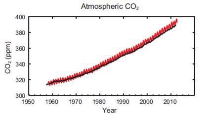 Fig. 4: Concentración atmosférica del Dióxido de Carbono (CO2)