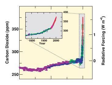 Fig. 5: Concentración atmosférica del dióxido de carbono en los últimos 10000 años (1750 años en la la gráfica insertqada), tomados de muestras de hielo (símbolos de diferente color para cada estudio realizado) y de muestras atmosféricas (línea roja).